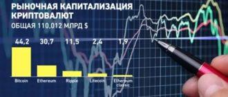 Капитализация криптовалют