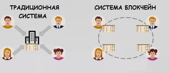 Блокчейн в бизнесе